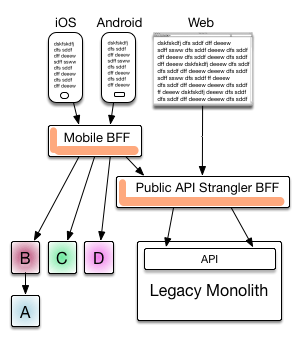 Architecture diagrams dzone integration bff is backend for frontends by the way the artwork on architectures alone great it is quite close to the style i prefer lets pick one of the ones ccuart Gallery
