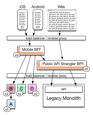 Architecture Diagrams Dzone Integration