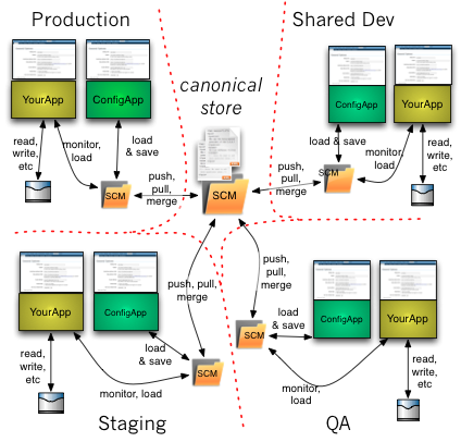 Perforce as a datastore, with Client-Side MVC