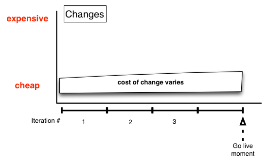 XP's cost of change