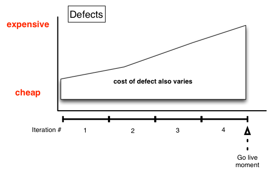 XP's cost of defect