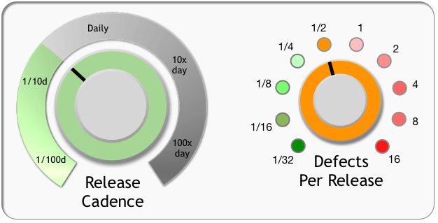 Dialing Up Your Application's Release Cadence - DZone Agile