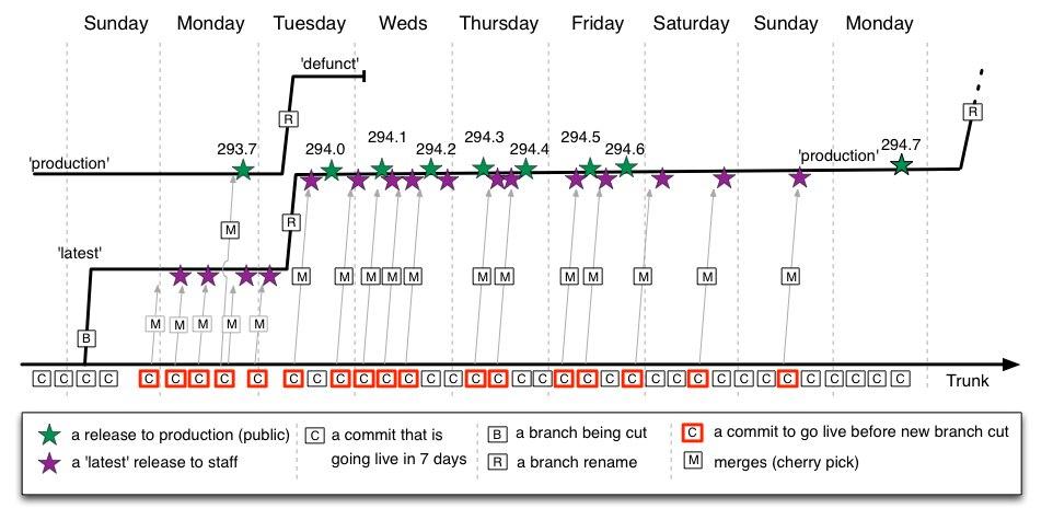 Facebooks trunk based development take 2 dzone devops the improved branching diagram ccuart Choice Image