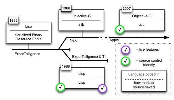 interface builder s alternative lisp timeline