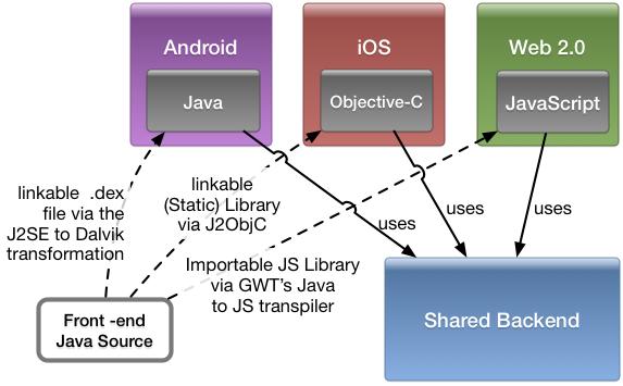 Cross Platform - Sharing Code the Google Inbox Way - DZone Java
