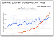 "selenium > ""quick test professional"" a year ago"