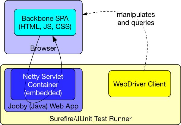 A 16 Second Java Webapp Build (Including WebDriver Tests)