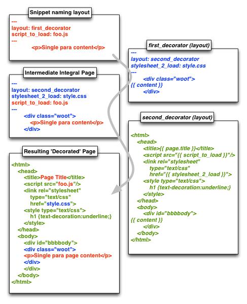 Push or Pull Decorators - DZone Web Dev