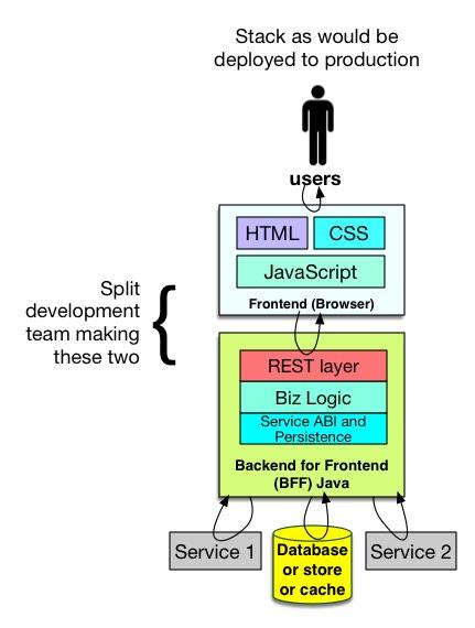 Speedy builds using Service