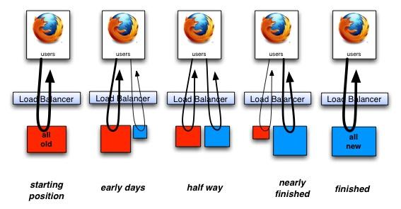 Legacy Java Applications: Strangulation inside Tomcat