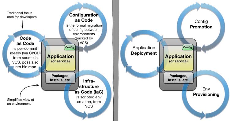 Infrastructure vs  Config as Code - DZone DevOps