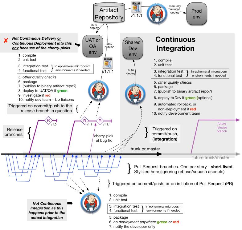 Examining CI, CD and branching models