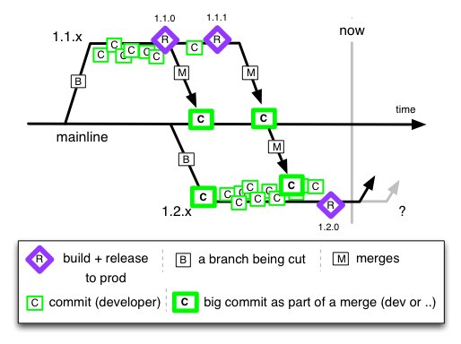 Subversion branching strategy best practices